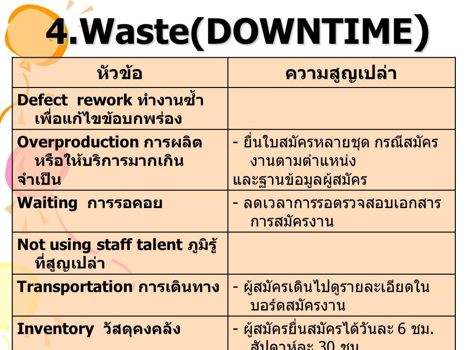 4.Waste(DOWNTIME) หัวข้อ ความสูญเปล่า