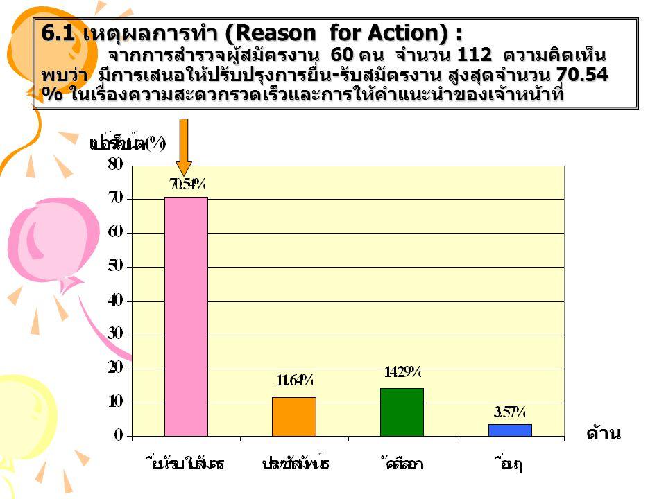 6. 1 เหตุผลการทำ (Reason for Action) :