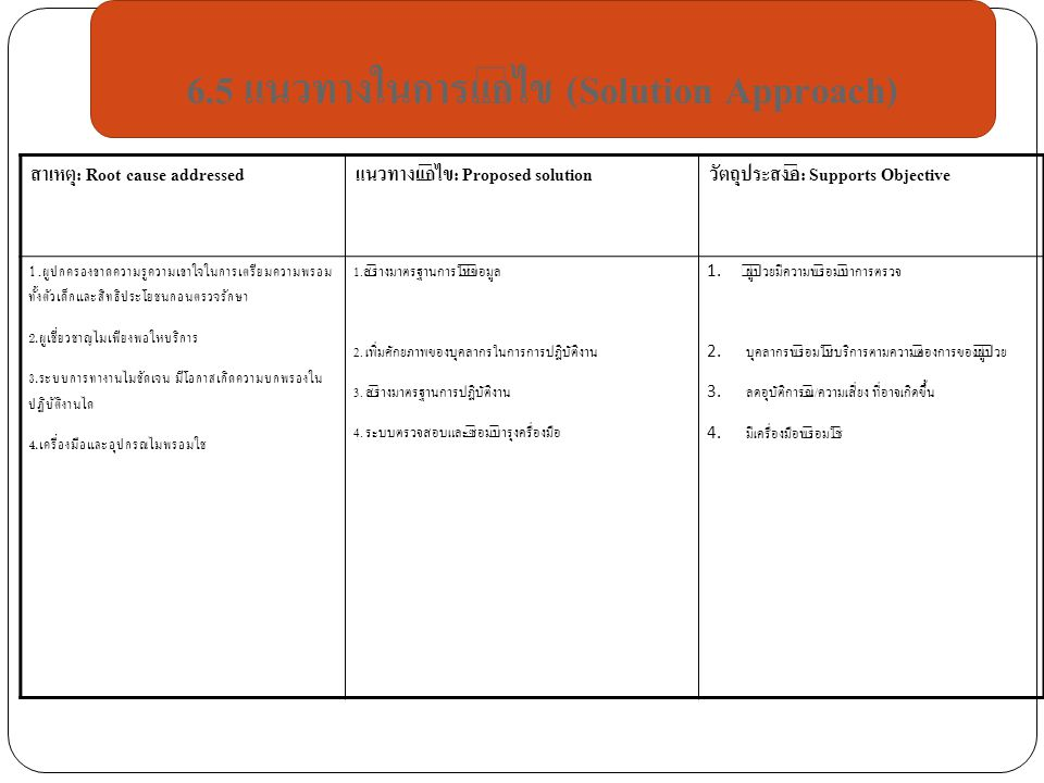 6.5 แนวทางในการแก้ไข (Solution Approach)