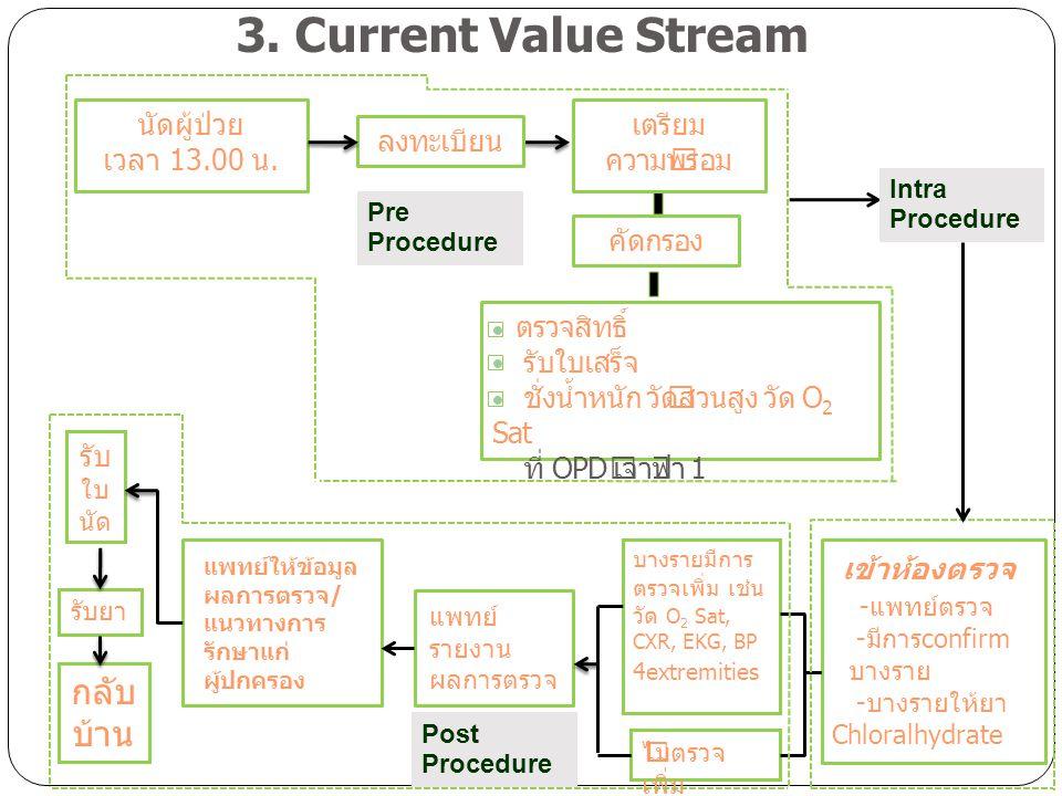 3. Current Value Stream เข้าห้องตรวจ กลับบ้าน นัดผู้ป่วย เวลา 13.00 น.