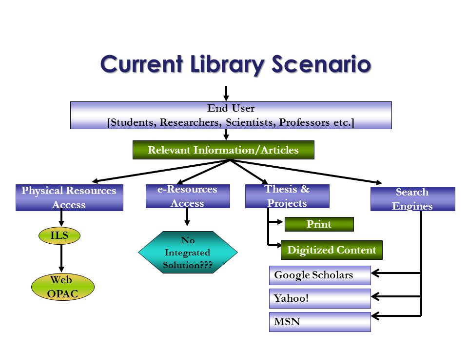 Current Library Scenario