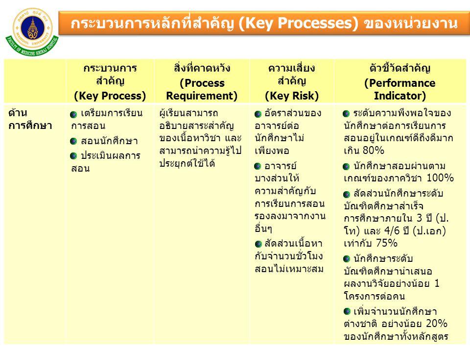 กระบวนการหลักที่สำคัญ (Key Processes) ของหน่วยงาน