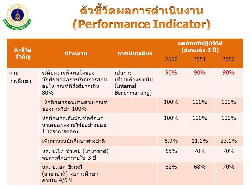 ตัวชี้วัดผลการดำเนินงาน (Performance Indicator)