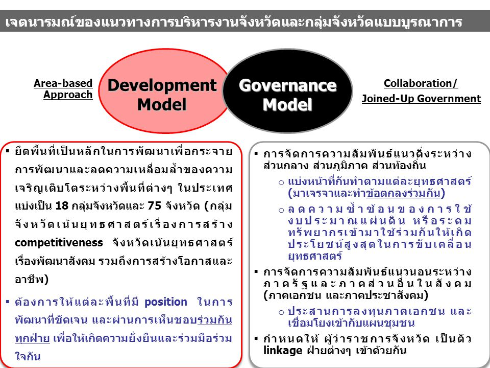 Development Model Governance Model