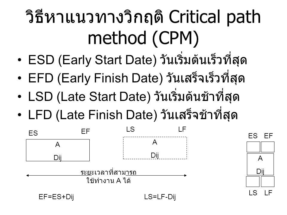วิธีหาแนวทางวิกฤติ Critical path method (CPM)