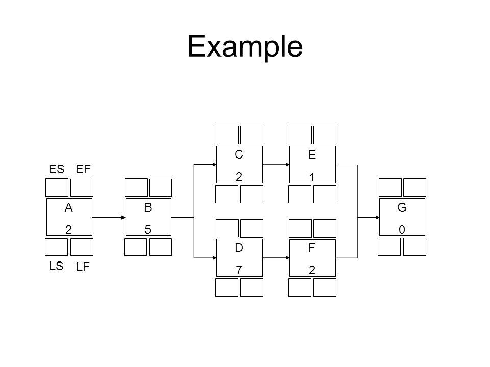 Example C 2 E 1 ES EF A 2 B 5 G D 7 F 2 LS LF