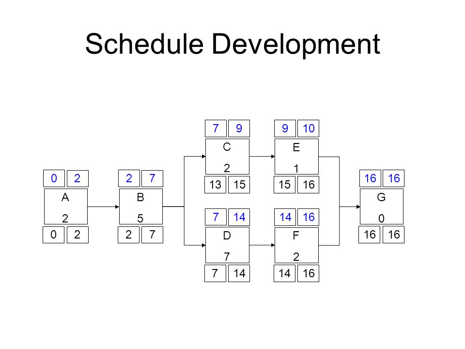 Schedule Development 7 9 9 10 C 2 E 1 2 2 7 16 16 13 15 15 16 A 2 B 5