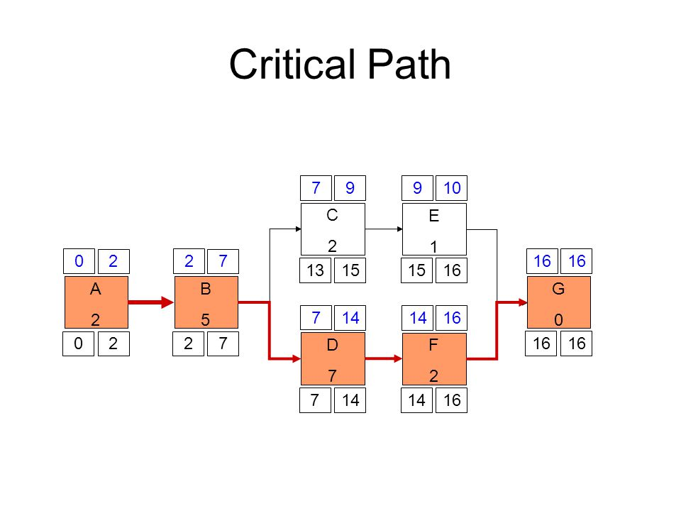 Critical Path 7. 9. 9. 10. C. 2. E. 1. 2. 2. 7. 16. 16. 13. 15. 15. 16. A. 2. B.