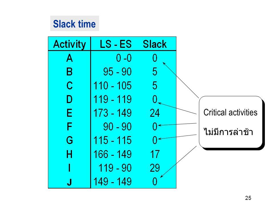Slack time Critical activities ไม่มีการล่าช้า 25 25