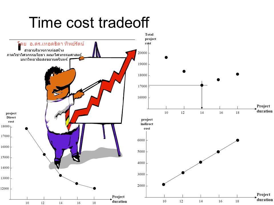 Time cost tradeoff โดย อ.ดร.เทอดธิดา ทิพย์รัตน์ สาขาบริหารการก่อสร้าง ภาควิชาวิศวกรรมโยธา คณะวิศวกรรมศาสตร์ มหาวิทยาลัยสงขลานครินทร์