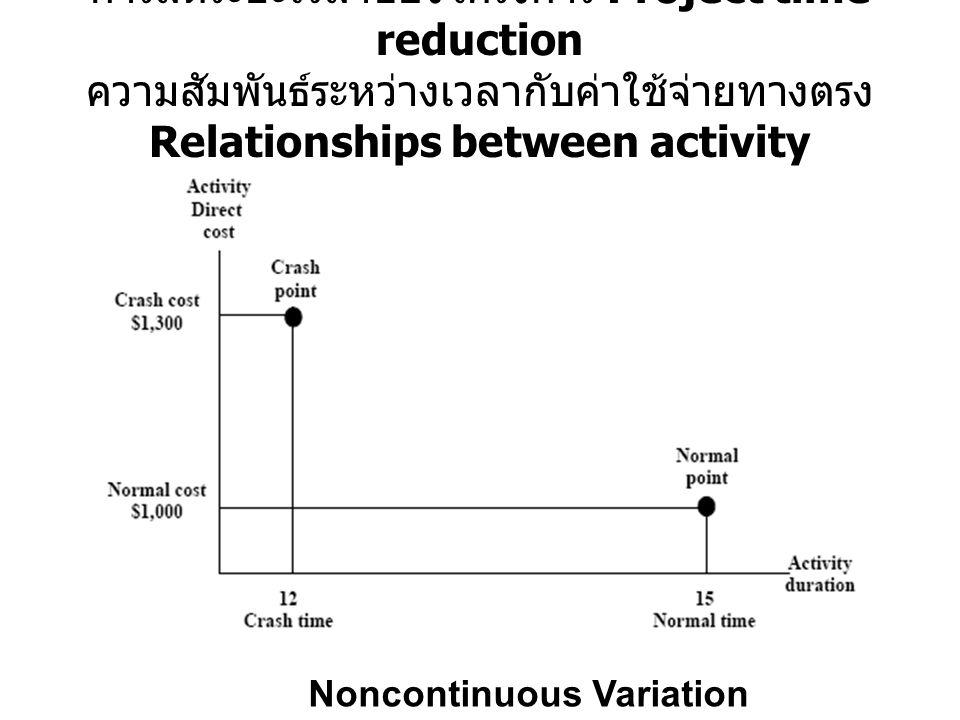การลดระยะเวลาของโครงการ Project time reduction ความสัมพันธ์ระหว่างเวลากับค่าใช้จ่ายทางตรง Relationships between activity duration and direct cost: