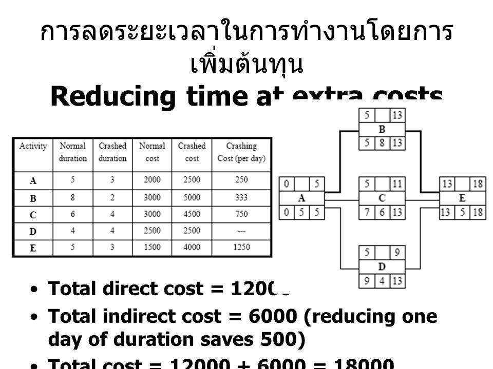 การลดระยะเวลาในการทำงานโดยการเพิ่มต้นทุน Reducing time at extra costs