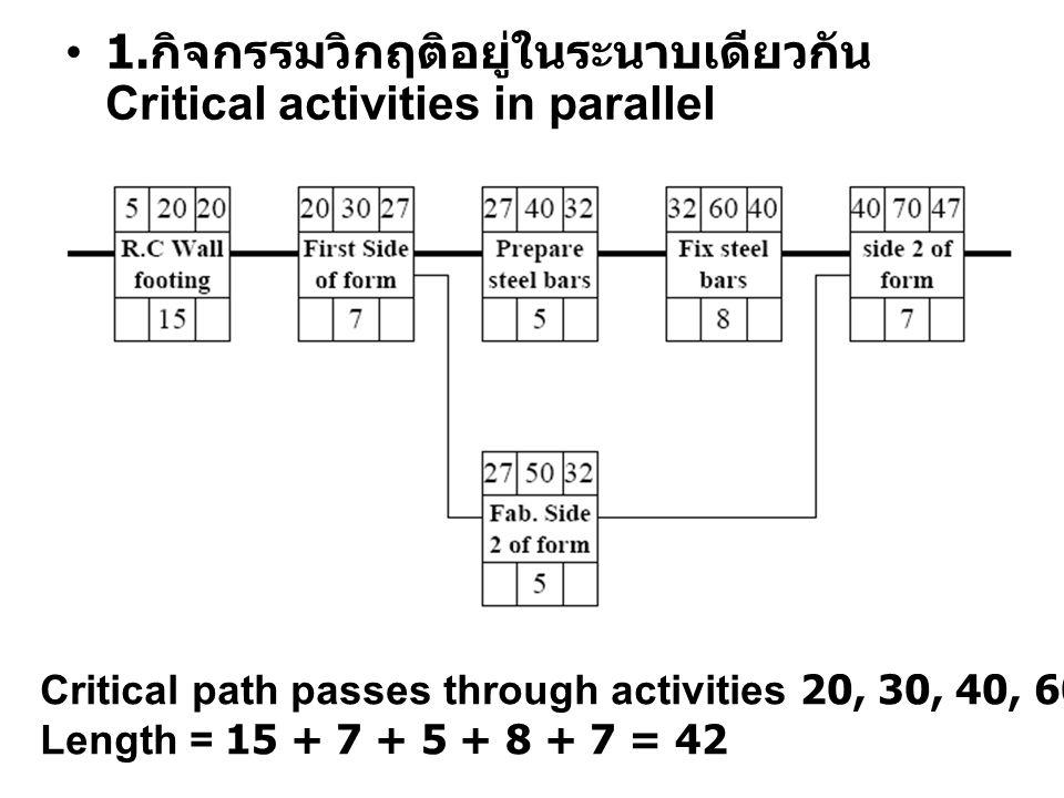 1.กิจกรรมวิกฤติอยู่ในระนาบเดียวกัน Critical activities in parallel