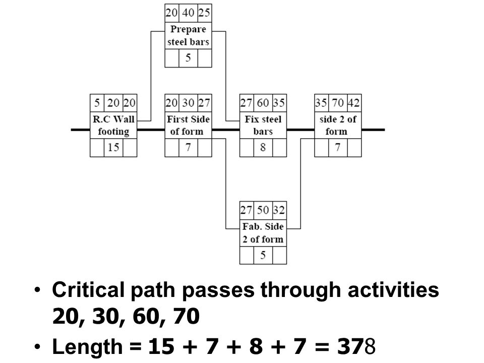 Critical path passes through activities 20, 30, 60, 70