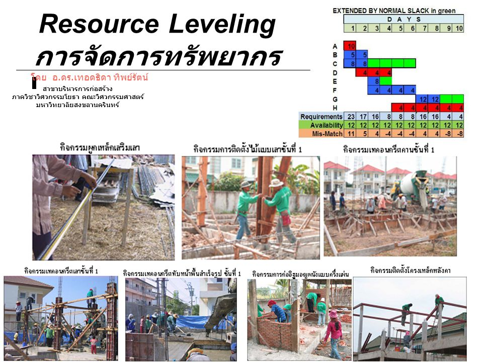 Resource Leveling การจัดการทรัพยากร