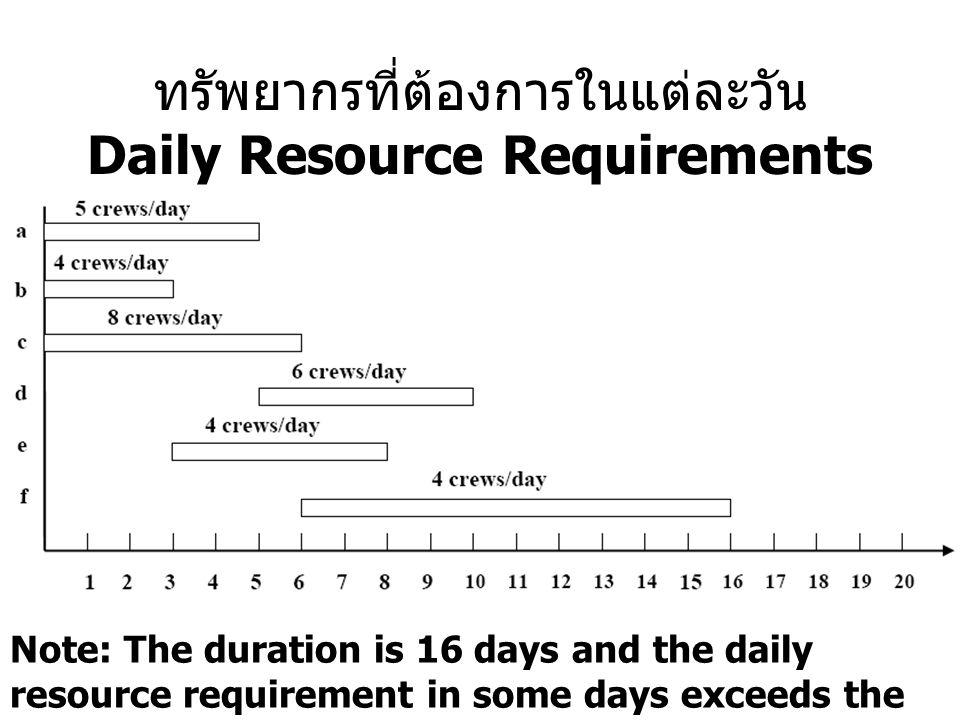 ทรัพยากรที่ต้องการในแต่ละวัน Daily Resource Requirements