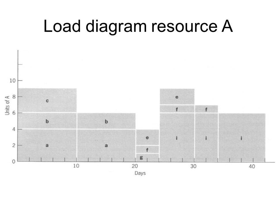 Load diagram resource A