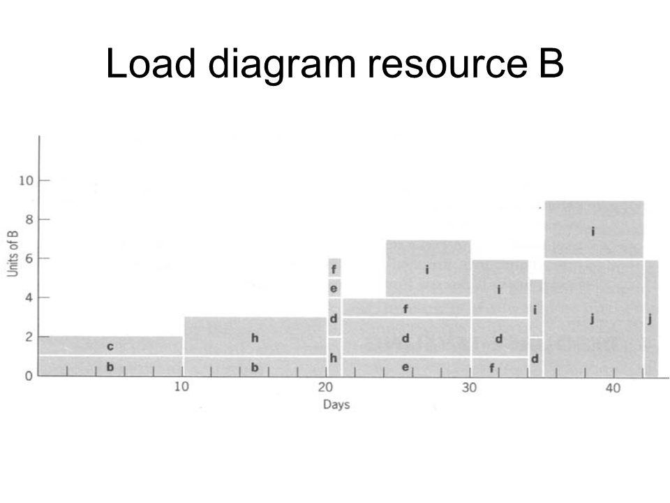 Load diagram resource B