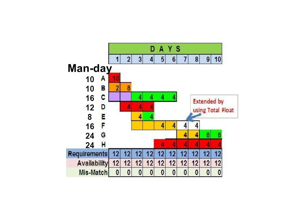 Man-day 10 10 16 12 8 16 24 24
