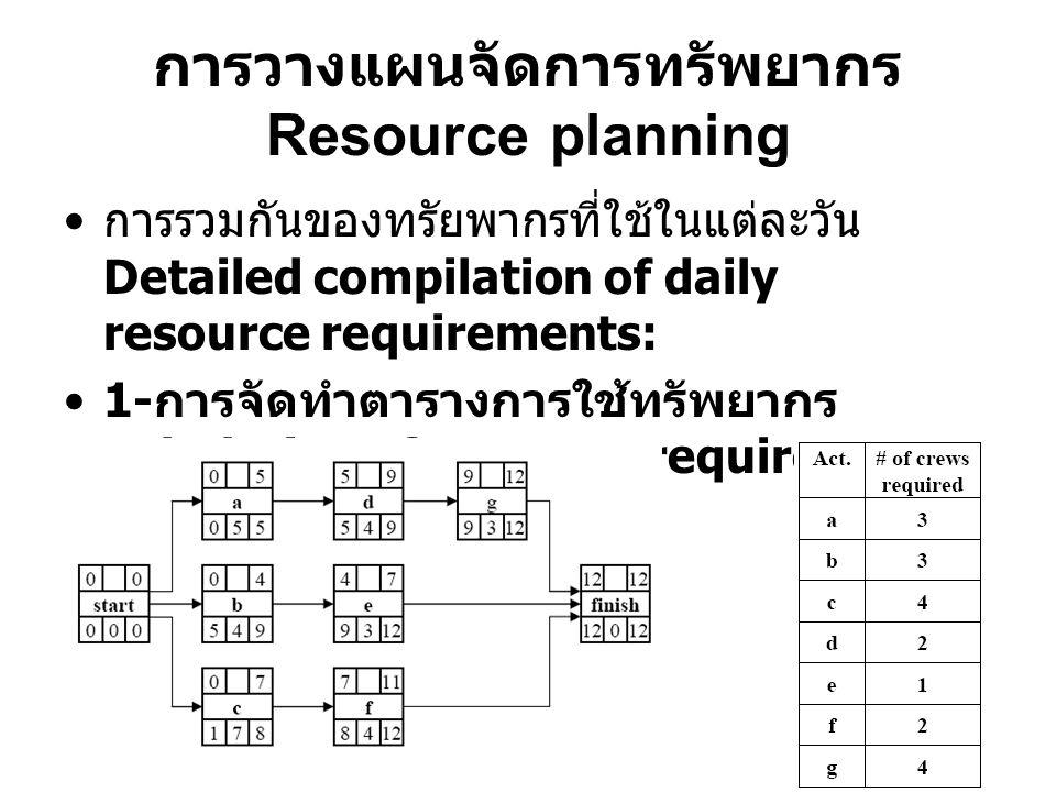 การวางแผนจัดการทรัพยากร Resource planning