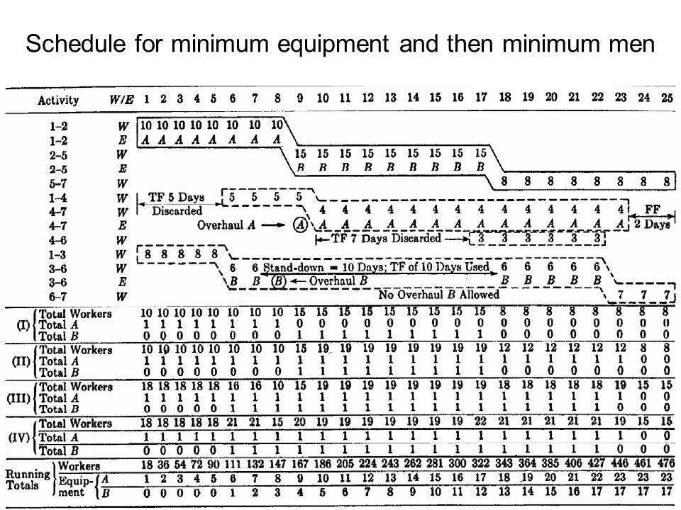 Schedule for minimum equipment and then minimum men