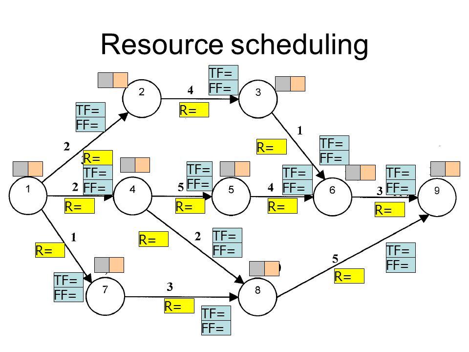 Resource scheduling TF= FF= R=