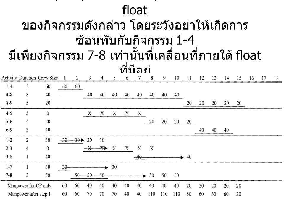 เลื่อน 1-2, 2-3, 3-6 และ 1-7, 7-8 โดยพิจารณาถึง float ของกิจกรรมดังกล่าว โดยระวังอย่าให้เกิดการซ้อนทับกับกิจกรรม 1-4 มีเพียงกิจกรรม 7-8 เท่านั้นที่เคลื่อนที่ภายใต้ float ที่มีอยู่ เส้นทางวิกฤติคือ 1-7, 7-8, 8-9