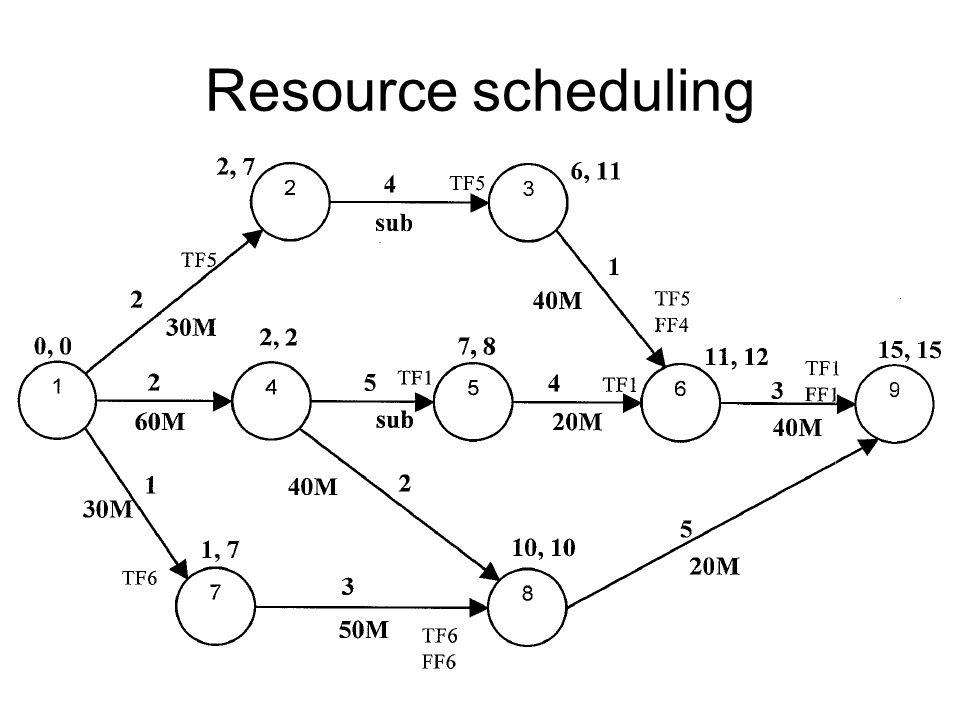 Resource scheduling