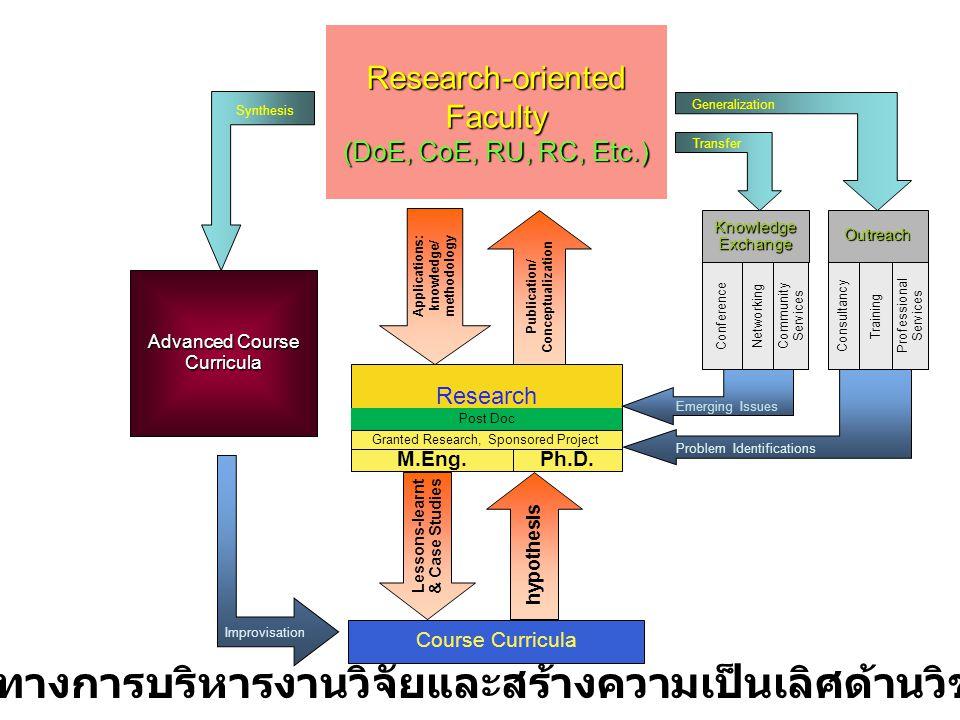 แนวทางการบริหารงานวิจัยและสร้างความเป็นเลิศด้านวิชาการ