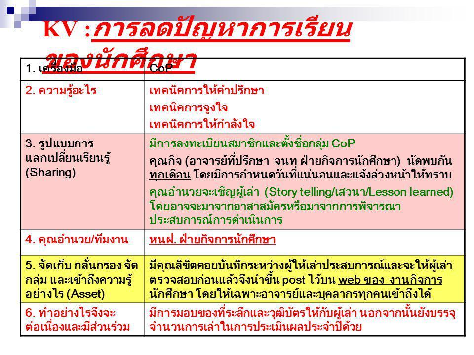 KV :การลดปัญหาการเรียนของนักศึกษา
