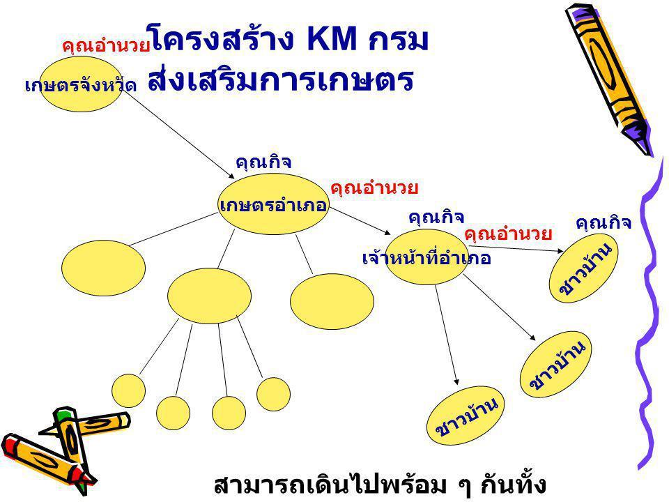 โครงสร้าง KM กรมส่งเสริมการเกษตร