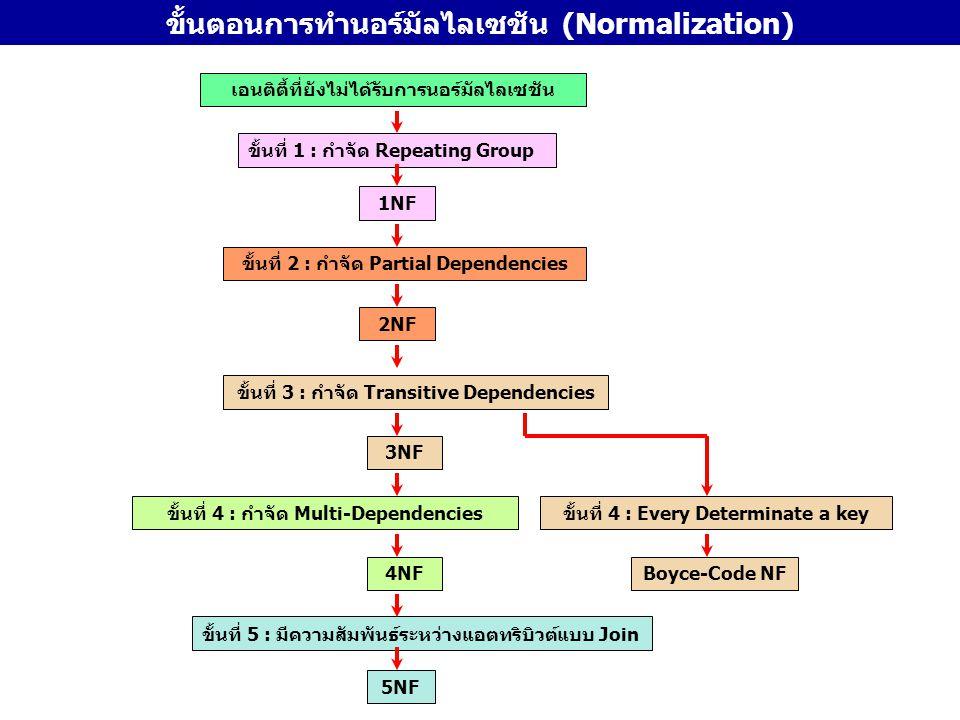 ขั้นตอนการทำนอร์มัลไลเซชัน (Normalization)