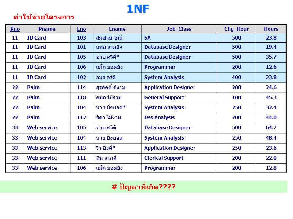 1NF ค่าใช้จ่ายโครงการ # ปัญหาที่เกิด Pno Pname Eno Ename Job_Class