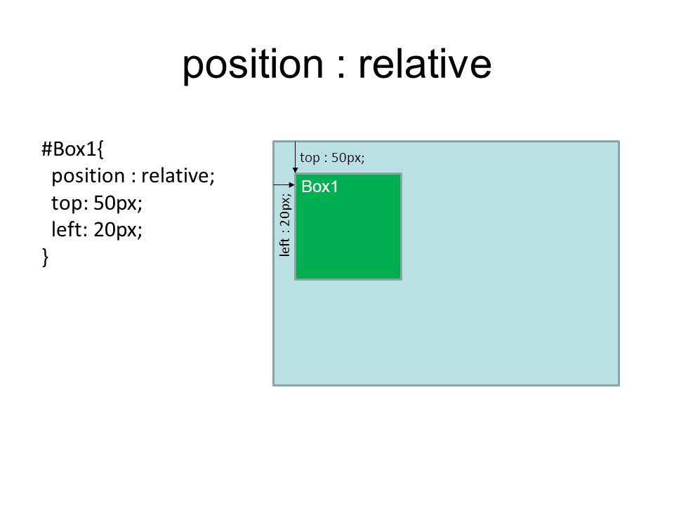 position : relative #Box1{ position : relative; top: 50px; left: 20px;