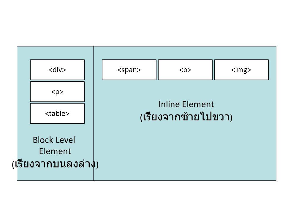 Inline Element (เรียงจากซ้ายไปขวา) Block Level Element