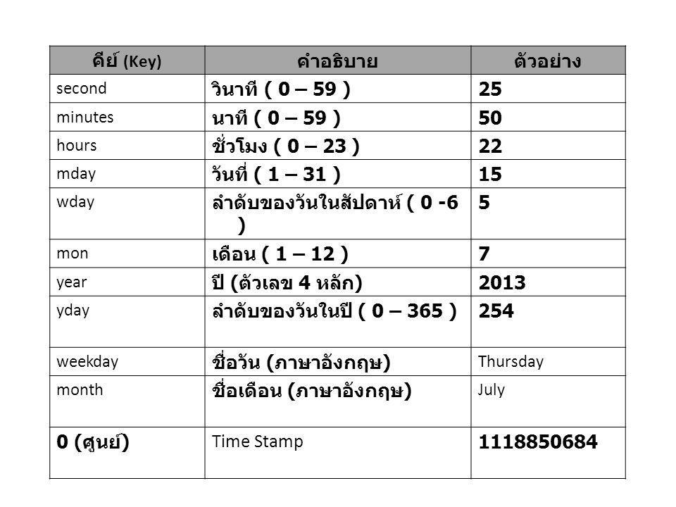 ลำดับของวันในสัปดาห์ ( 0 -6 ) 5 เดือน ( 1 – 12 ) 7 ปี (ตัวเลข 4 หลัก)