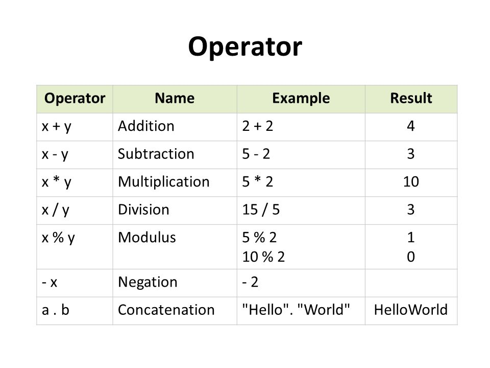 Operator Operator Name Example Result x + y Addition 2 + 2 4 x - y
