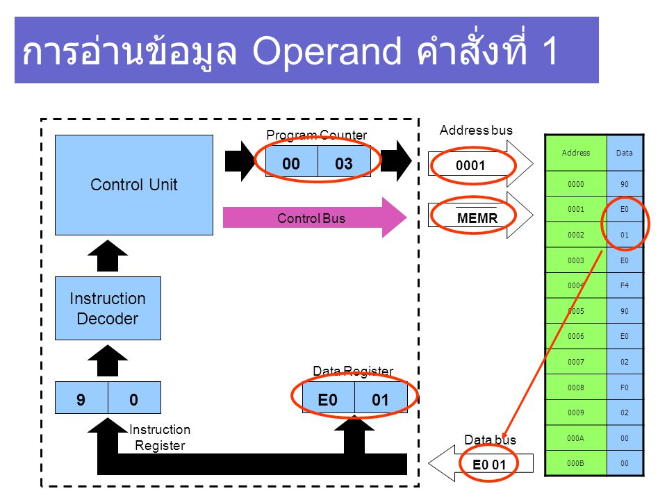 การอ่านข้อมูล Operand คำสั่งที่ 1