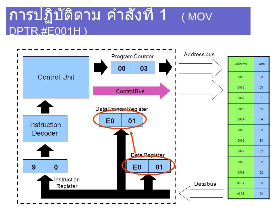 การปฏิบัติตาม คำสั่งที่ 1 ( MOV DPTR,#E001H )