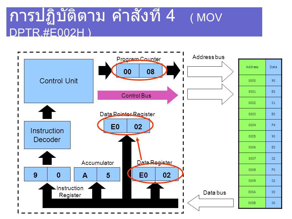 การปฏิบัติตาม คำสั่งที่ 4 ( MOV DPTR,#E002H )