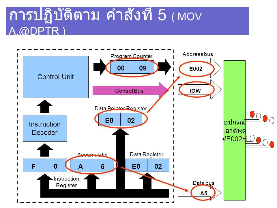 การปฏิบัติตาม คำสั่งที่ 5 ( MOV A,@DPTR )