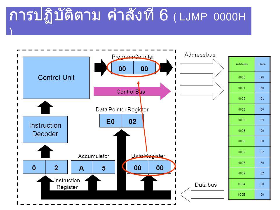 การปฏิบัติตาม คำสั่งที่ 6 ( LJMP 0000H )