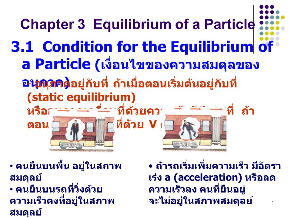 Chapter 3 Equilibrium of a Particle