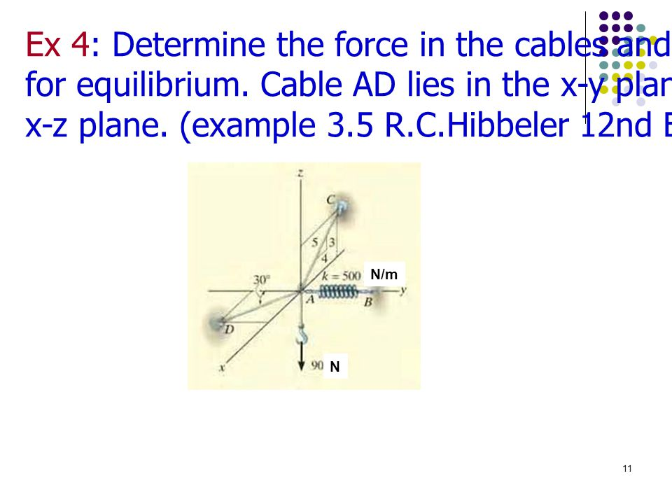 Ex 4: Determine the force in the cables and the stretch of the spring