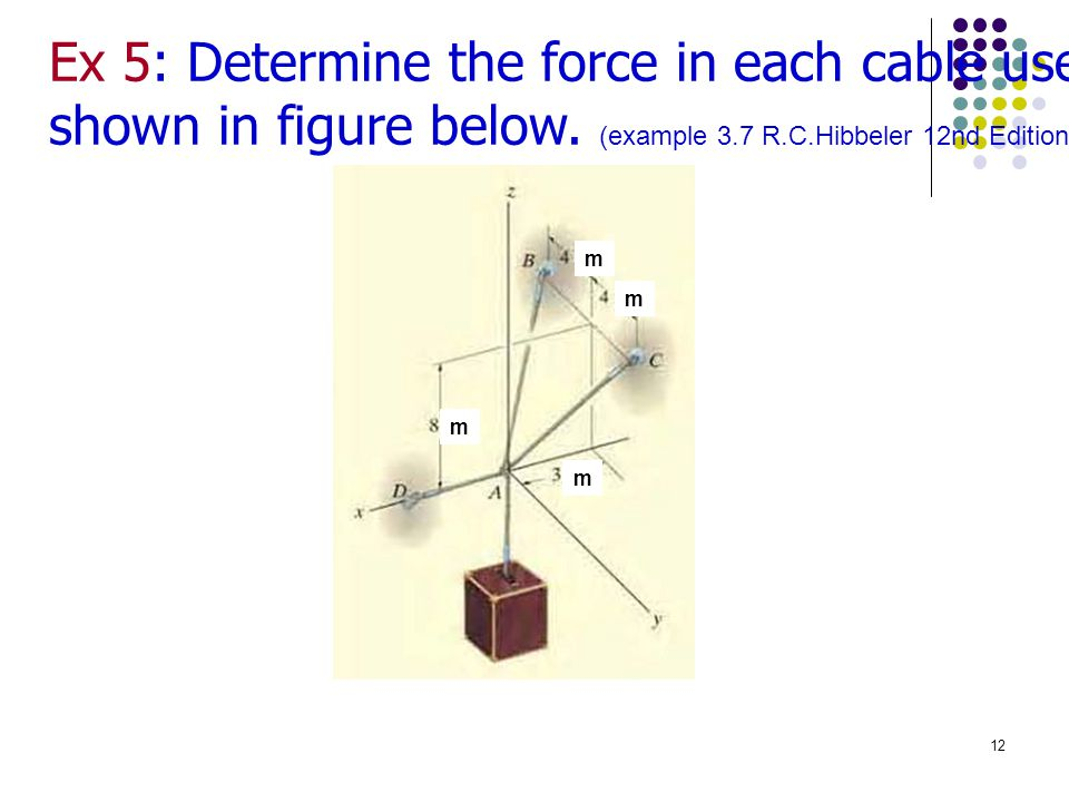 Ex 5: Determine the force in each cable used support the 40 kN crate