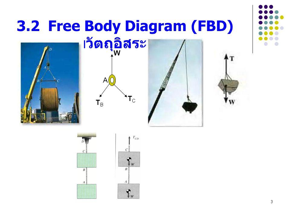 3.2 Free Body Diagram (FBD) แผนภาพวัตถุอิสระ