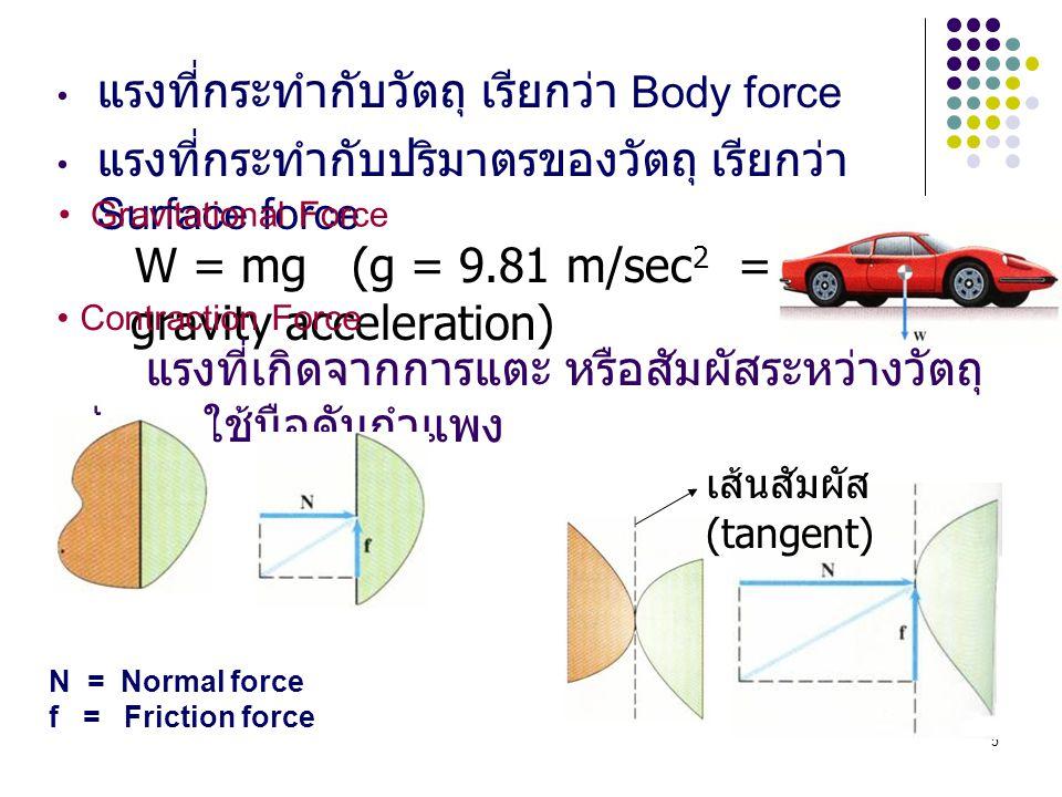 แรงที่กระทำกับวัตถุ เรียกว่า Body force