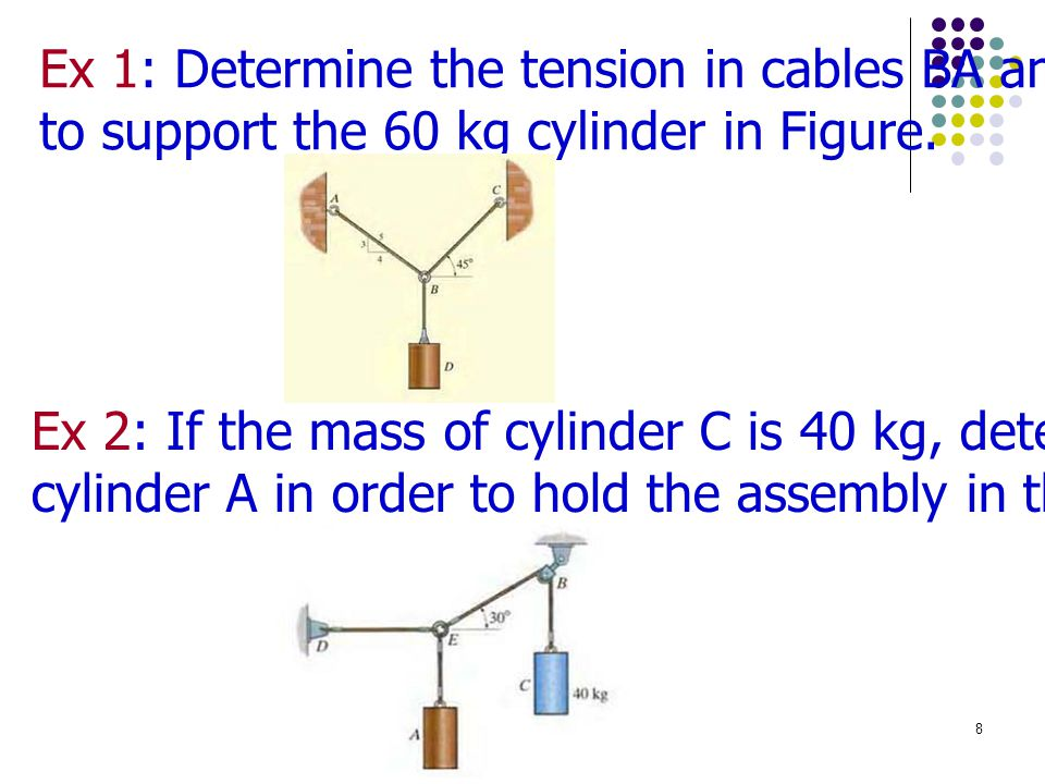 Ex 1: Determine the tension in cables BA and BC necessary