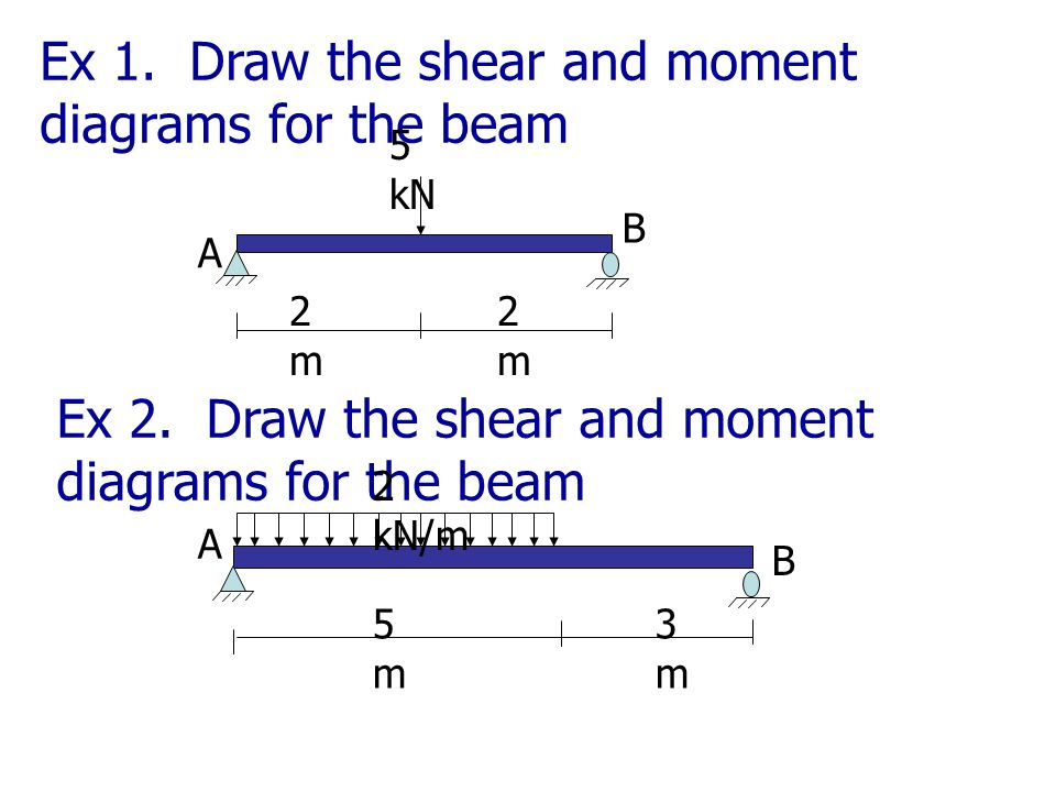 Ex 1. Draw the shear and moment diagrams for the beam