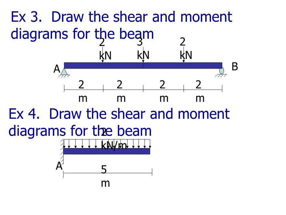 Ex 3. Draw the shear and moment diagrams for the beam
